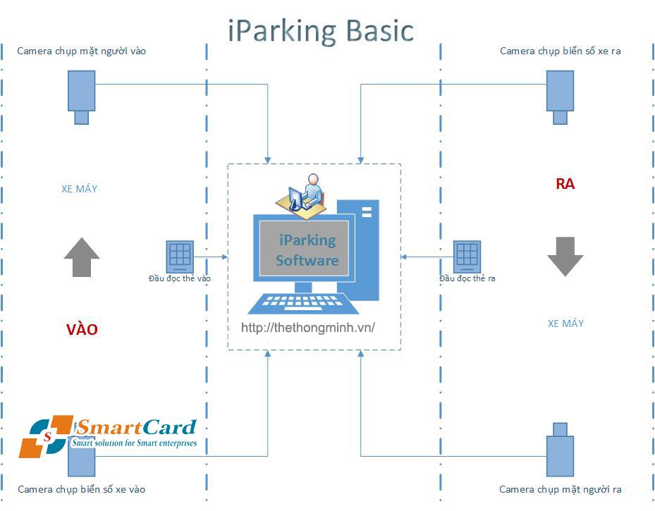 Cấu Hình hệ thống bãi xe thông minh iParking Basic