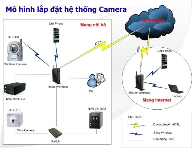 Mô hình lắp đặt hệ thống camera Panasonic