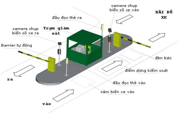 nguyen-ly-hoat-dong-bai-do-xe