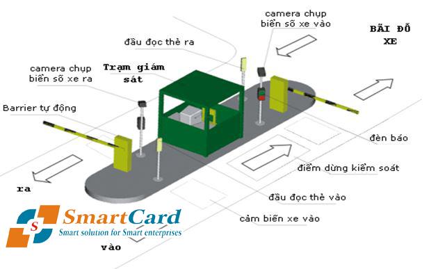 Sơ đồ hoạt động của bãi đỗ xe