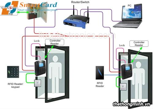 Cách thức kiểm soát hệ thống thang máy thẻ từ
