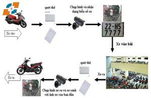 Quy trình ra vào của hệ thống bãi xe thông minh