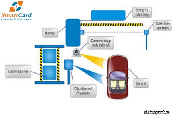 Hệ thống bãi đỗ xe ô tô tự động bằng thẻ từ
