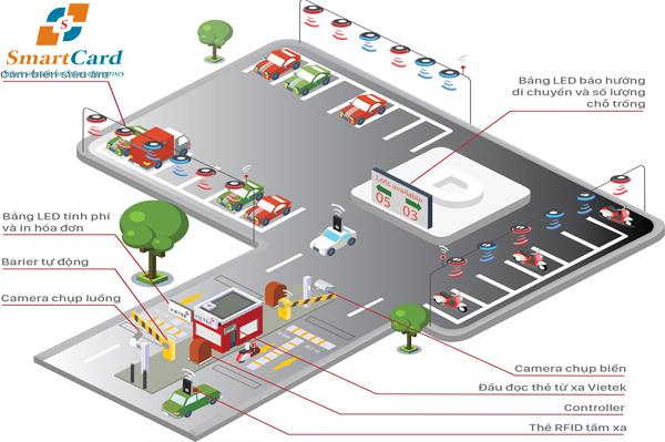 Cấu tạo của hệ thống bãi giữ xe thông minh