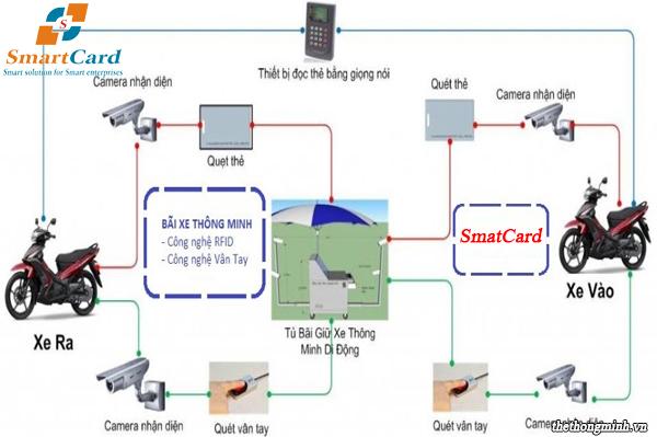 Hệ thống bãi gửi xe thông minh