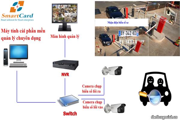 Hệ thống quản lý bãi đỗ xe thông minh bằng thẻ từ